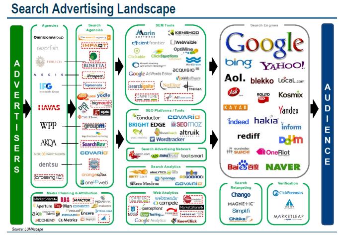 Google's Ecosystem